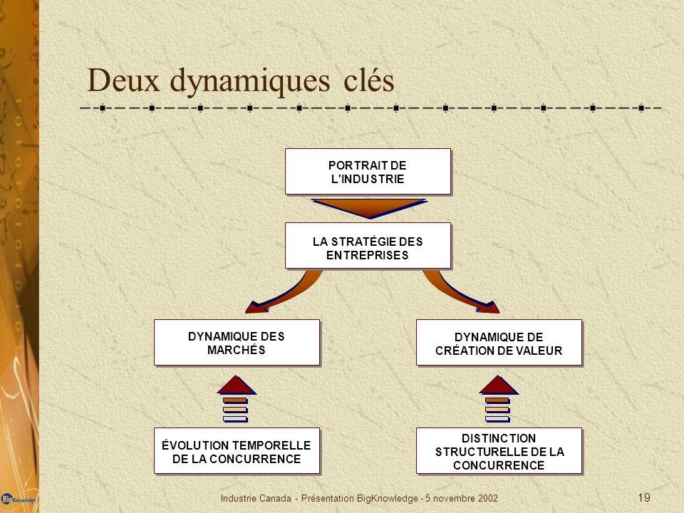 Industrie Canada - Présentation BigKnowledge - 5 novembre 2002 19 Deux dynamiques clés PORTRAIT DE L'INDUSTRIE DYNAMIQUE DES MARCHÉS DYNAMIQUE DE CRÉA