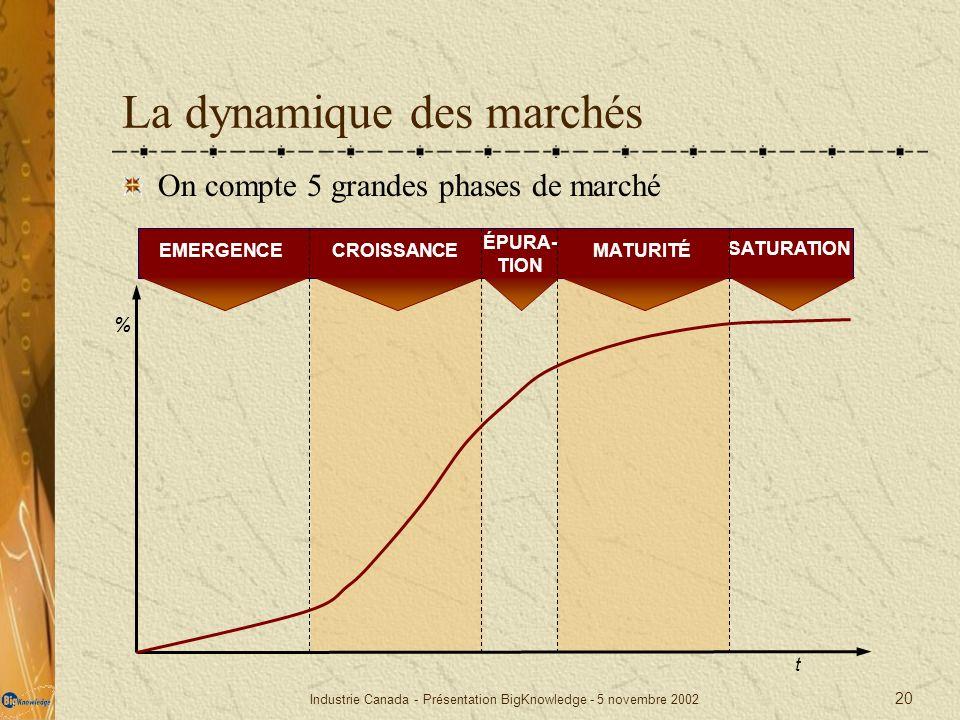 Industrie Canada - Présentation BigKnowledge - 5 novembre 2002 20 % t EMERGENCECROISSANCE ÉPURA- TION MATURITÉ SATURATION La dynamique des marchés On