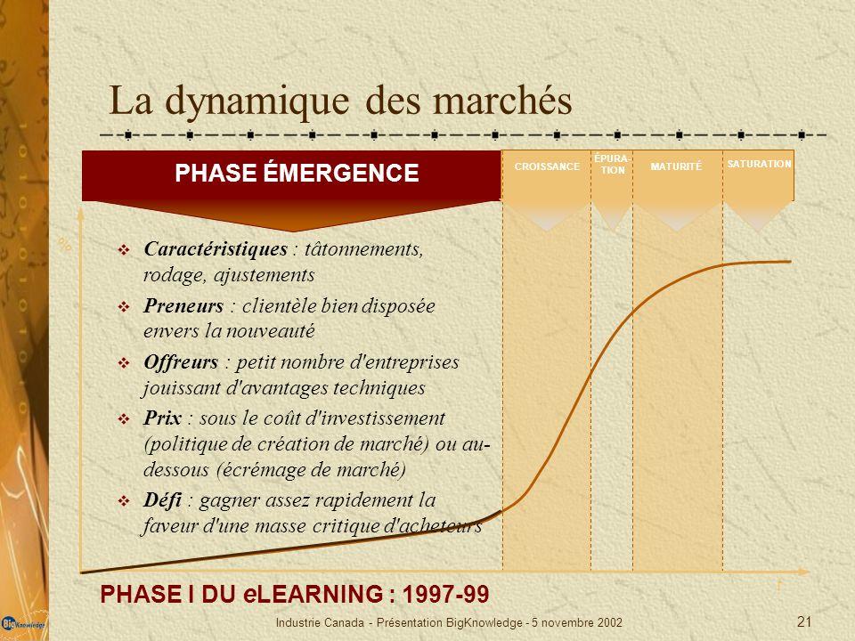 Industrie Canada - Présentation BigKnowledge - 5 novembre 2002 21 t La dynamique des marchés PHASE I DU e LEARNING : 1997-99 % PHASE ÉMERGENCE ÉPURA-