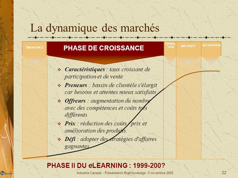 Industrie Canada - Présentation BigKnowledge - 5 novembre 2002 22 La dynamique des marchés PHASE II DU e LEARNING : 1999-200? % t PHASE DE CROISSANCE