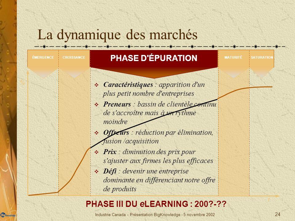 Industrie Canada - Présentation BigKnowledge - 5 novembre 2002 24 La dynamique des marchés t PHASE III DU e LEARNING : 200?-?? Caractéristiques : appa
