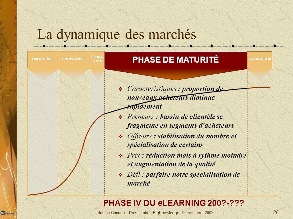 Industrie Canada - Présentation BigKnowledge - 5 novembre 2002 26 La dynamique des marchés % t PHASE DE MATURITÉ Caractéristiques : proportion de nouv