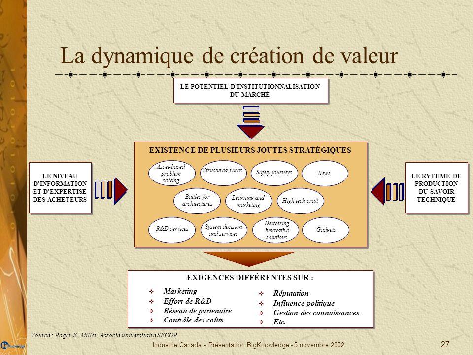 Industrie Canada - Présentation BigKnowledge - 5 novembre 2002 27 La dynamique de création de valeur LE POTENTIEL D'INSTITUTIONNALISATION DU MARCHÉ LE