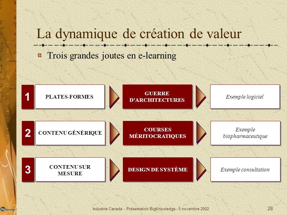 Industrie Canada - Présentation BigKnowledge - 5 novembre 2002 28 La dynamique de création de valeur Trois grandes joutes en e-learning PLATES-FORMES