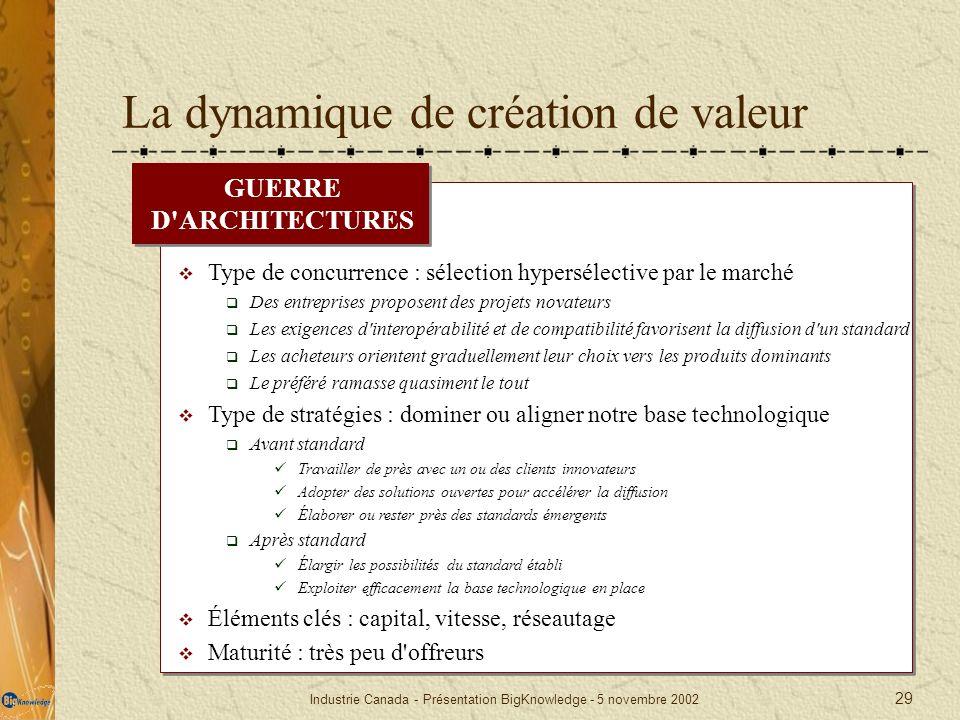 Industrie Canada - Présentation BigKnowledge - 5 novembre 2002 29 La dynamique de création de valeur GUERRE D'ARCHITECTURES Type de concurrence : séle