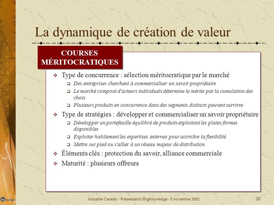 Industrie Canada - Présentation BigKnowledge - 5 novembre 2002 30 La dynamique de création de valeur COURSES MÉRITOCRATIQUES Type de concurrence : sél