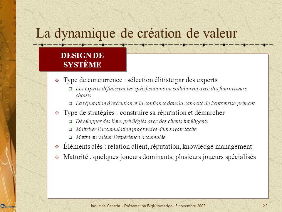 Industrie Canada - Présentation BigKnowledge - 5 novembre 2002 31 La dynamique de création de valeur Type de concurrence : sélection élitiste par des