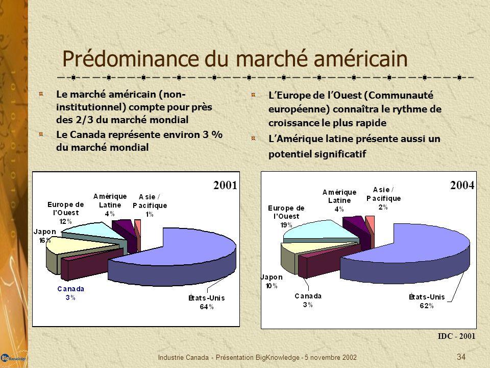 Industrie Canada - Présentation BigKnowledge - 5 novembre 2002 34 Prédominance du marché américain Le marché américain (non- institutionnel) compte po