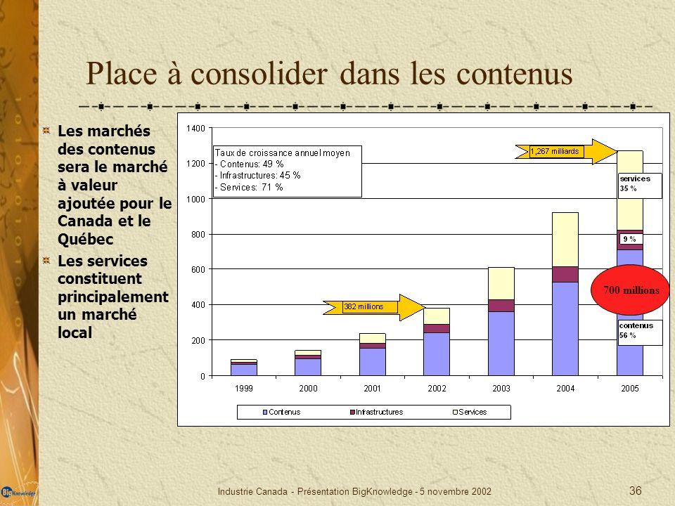 Industrie Canada - Présentation BigKnowledge - 5 novembre 2002 36 Place à consolider dans les contenus Les marchés des contenus sera le marché à valeu