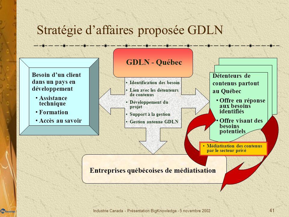 Industrie Canada - Présentation BigKnowledge - 5 novembre 2002 41 Stratégie daffaires proposée GDLN Besoin dun client dans un pays en développement As