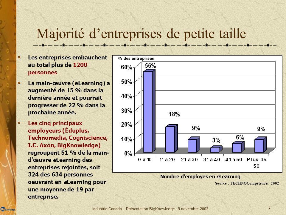 Industrie Canada - Présentation BigKnowledge - 5 novembre 2002 7 Majorité dentreprises de petite taille Les entreprises embauchent au total plus de 12