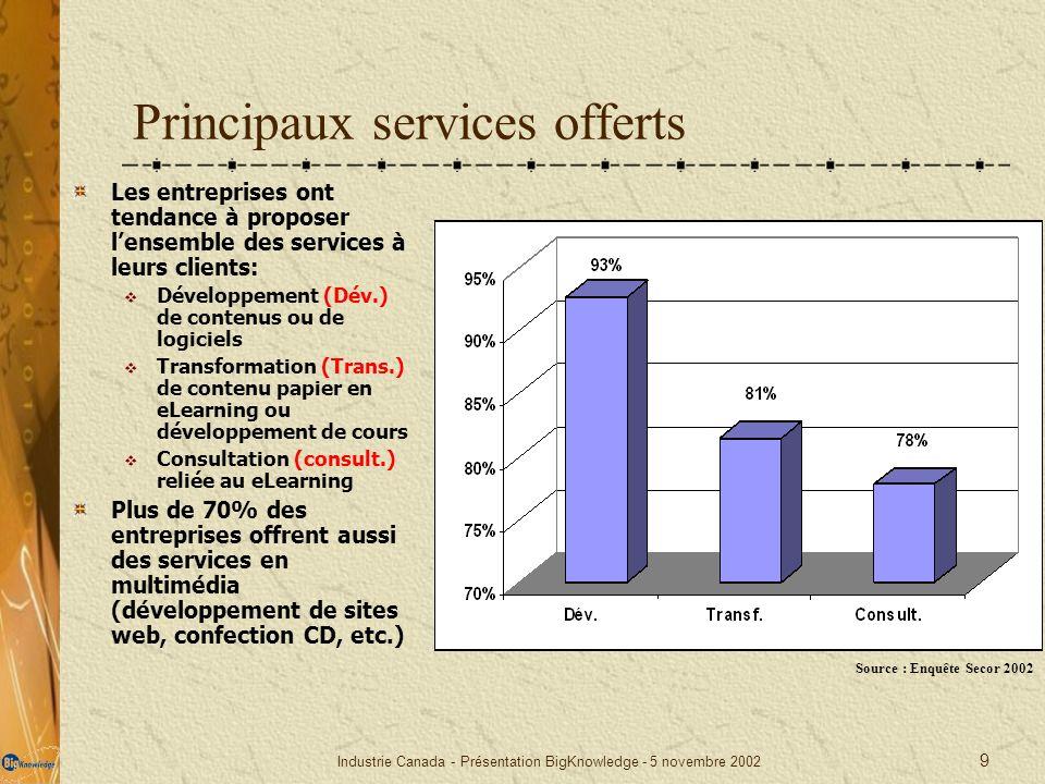 Industrie Canada - Présentation BigKnowledge - 5 novembre 2002 9 Principaux services offerts Les entreprises ont tendance à proposer lensemble des ser