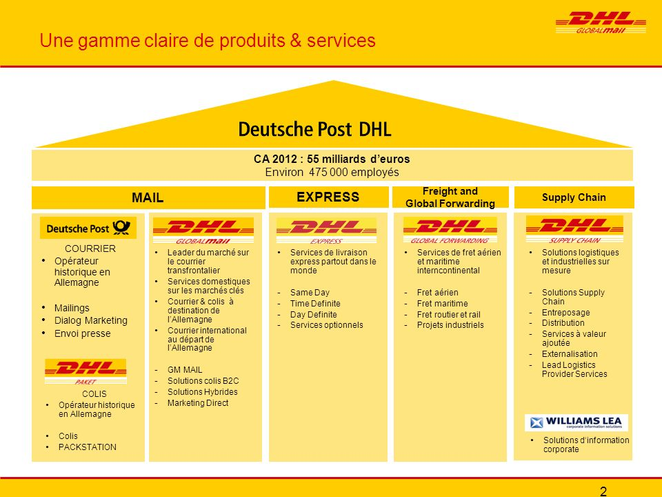 Une gamme claire de produits & services CA 2012 : 55 milliards deuros Environ 475 000 employés EXPRESS MAIL Freight and Global Forwarding Supply Chain