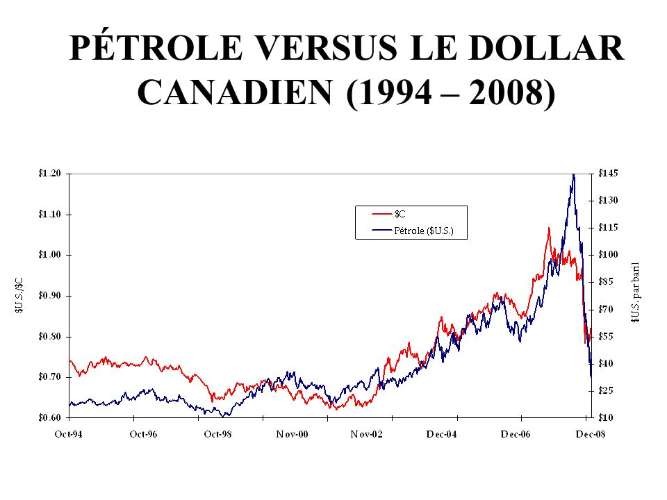 Source: Bloomberg PÉTROLE VERSUS LE DOLLAR CANADIEN (1994 – 2008)
