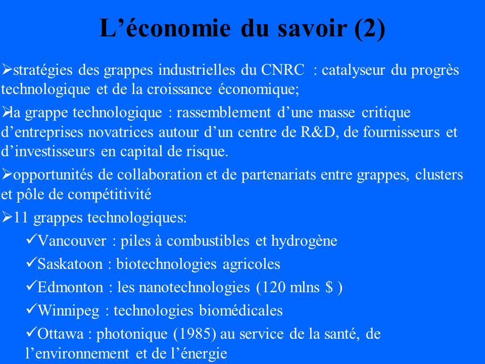 Léconomie du savoir (2) stratégies des grappes industrielles du CNRC : catalyseur du progrès technologique et de la croissance économique; la grappe technologique : rassemblement dune masse critique dentreprises novatrices autour dun centre de R&D, de fournisseurs et dinvestisseurs en capital de risque.