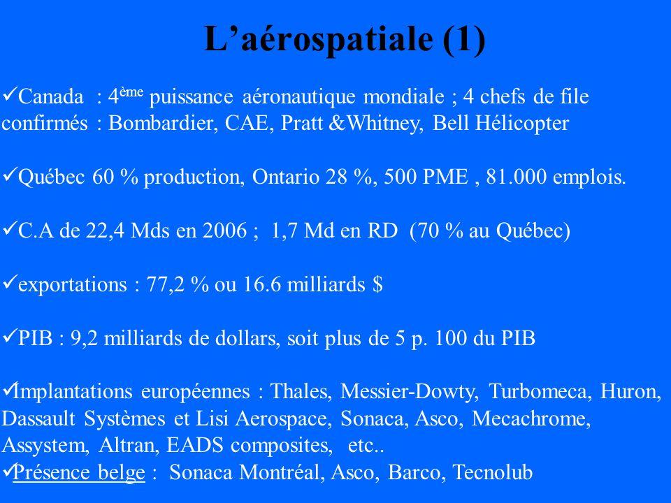 Laérospatiale (1) Canada : 4 ème puissance aéronautique mondiale ; 4 chefs de file confirmés : Bombardier, CAE, Pratt &Whitney, Bell Hélicopter Québec 60 % production, Ontario 28 %, 500 PME, 81.000 emplois.