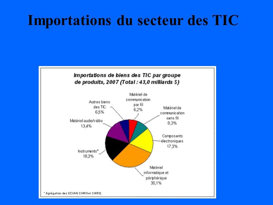 Importations du secteur des TIC