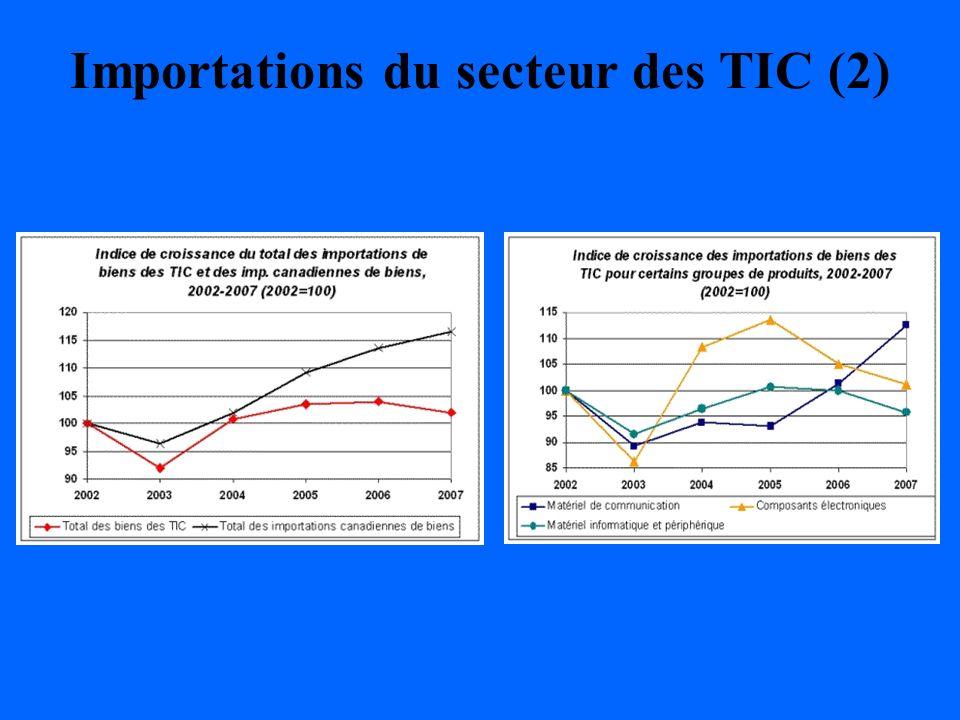 Importations du secteur des TIC (2)