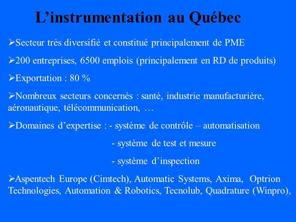 Linstrumentation au Québec Secteur très diversifié et constitué principalement de PME 200 entreprises, 6500 emplois (principalement en RD de produits) Exportation : 80 % Nombreux secteurs concernés : santé, industrie manufacturière, aéronautique, télécommunication, … Domaines dexpertise : - système de contrôle – automatisation - système de test et mesure - système dinspection Aspentech Europe (Cimtech), Automatic Systems, Axima, Optrion Technologies, Automation & Robotics, Tecnolub, Quadrature (Winpro),
