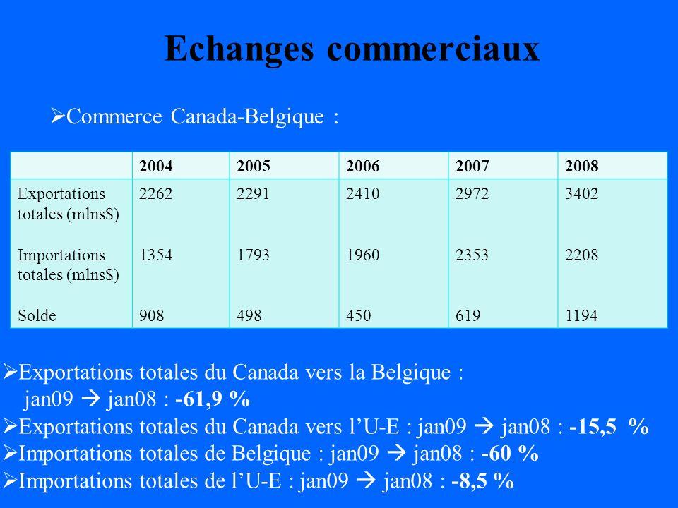 Echanges commerciaux 20042005200620072008 Exportations totales (mlns$) Importations totales (mlns$) Solde 2262 1354 908 2291 1793 498 2410 1960 450 2972 2353 619 3402 2208 1194 Exportations totales du Canada vers la Belgique : jan09 jan08 : -61,9 % Exportations totales du Canada vers lU-E : jan09 jan08 : -15,5 % Importations totales de Belgique : jan09 jan08 : -60 % Importations totales de lU-E : jan09 jan08 : -8,5 % Commerce Canada-Belgique :