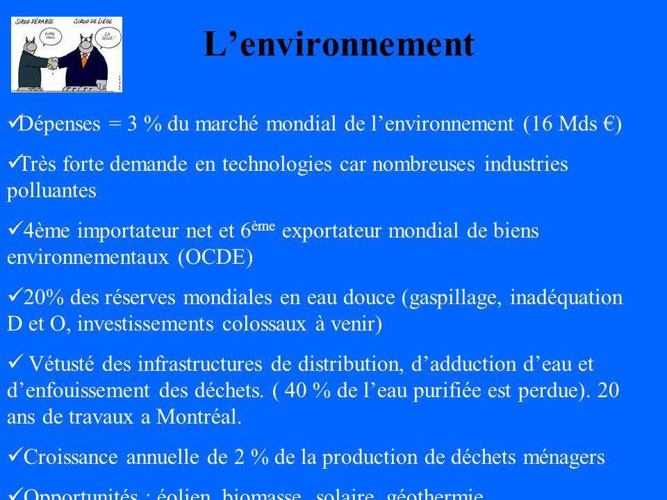 Lenvironnement Dépenses = 3 % du marché mondial de lenvironnement (16 Mds ) Très forte demande en technologies car nombreuses industries polluantes 4ème importateur net et 6 ème exportateur mondial de biens environnementaux (OCDE) 20% des réserves mondiales en eau douce (gaspillage, inadéquation D et O, investissements colossaux à venir) Vétusté des infrastructures de distribution, dadduction deau et denfouissement des déchets.