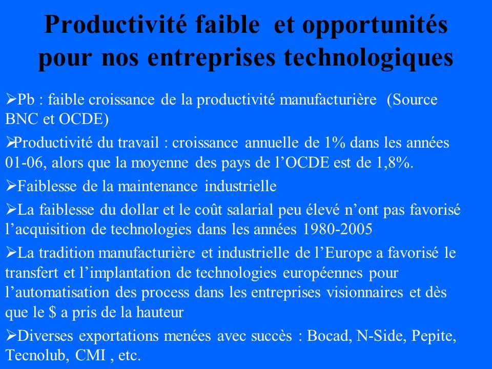 Productivité faible et opportunités pour nos entreprises technologiques Pb : faible croissance de la productivité manufacturière (Source BNC et OCDE) Productivité du travail : croissance annuelle de 1% dans les années 01-06, alors que la moyenne des pays de lOCDE est de 1,8%.