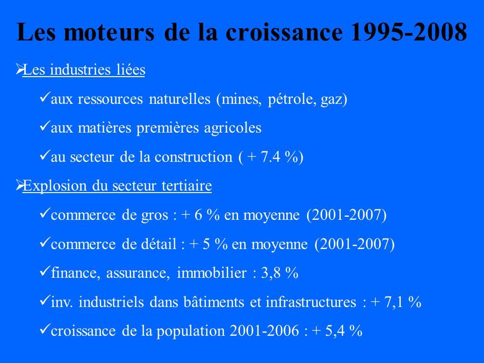 Les moteurs de la croissance 1995-2008 Les industries liées aux ressources naturelles (mines, pétrole, gaz) aux matières premières agricoles au secteur de la construction ( + 7.4 %) Explosion du secteur tertiaire commerce de gros : + 6 % en moyenne (2001-2007) commerce de détail : + 5 % en moyenne (2001-2007) finance, assurance, immobilier : 3,8 % inv.