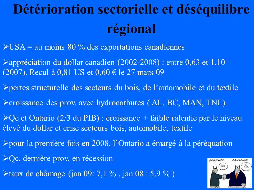 Détérioration sectorielle et déséquilibre régional USA = au moins 80 % des exportations canadiennes appréciation du dollar canadien (2002-2008) : entre 0,63 et 1,10 (2007).