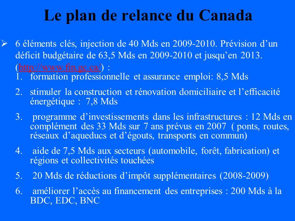 Le plan de relance des provinces Québec : 3,4 Mds soit 4,9 % du PIB - appuyer les entreprises technologiques en démarrage et en croissance : fonds de capital à risque de 825 mlns - financer les investissements (réamorçage du crédit) : durgence 2009-2010 de 500 mlns (FS-FTQ, SGF, Gvt) - 3 fonds damorçage de 125 millions dans les TIC Fin 2007, plan québécois des infrastructures 2008-2013 : 42 Mds Travaux dinfrastructures routières de 3,7 Mds pour 2009-2010 dont 244 ponts et viaducs (1,1 Mds).