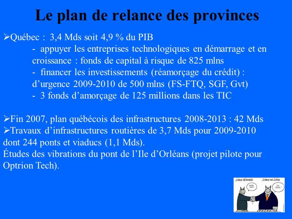 Le plan de relance des provinces Ontario : - automobile, sidérurgique, chimique et financier : - 138000 emplois - exportations de lOntario : - 7 % (2008) - PIB : - 0,4 % (2008) Plan de relance : - 6 ans de déficits annoncés (14 Mds en 2009-2010 soit 2,4 % du PIB).