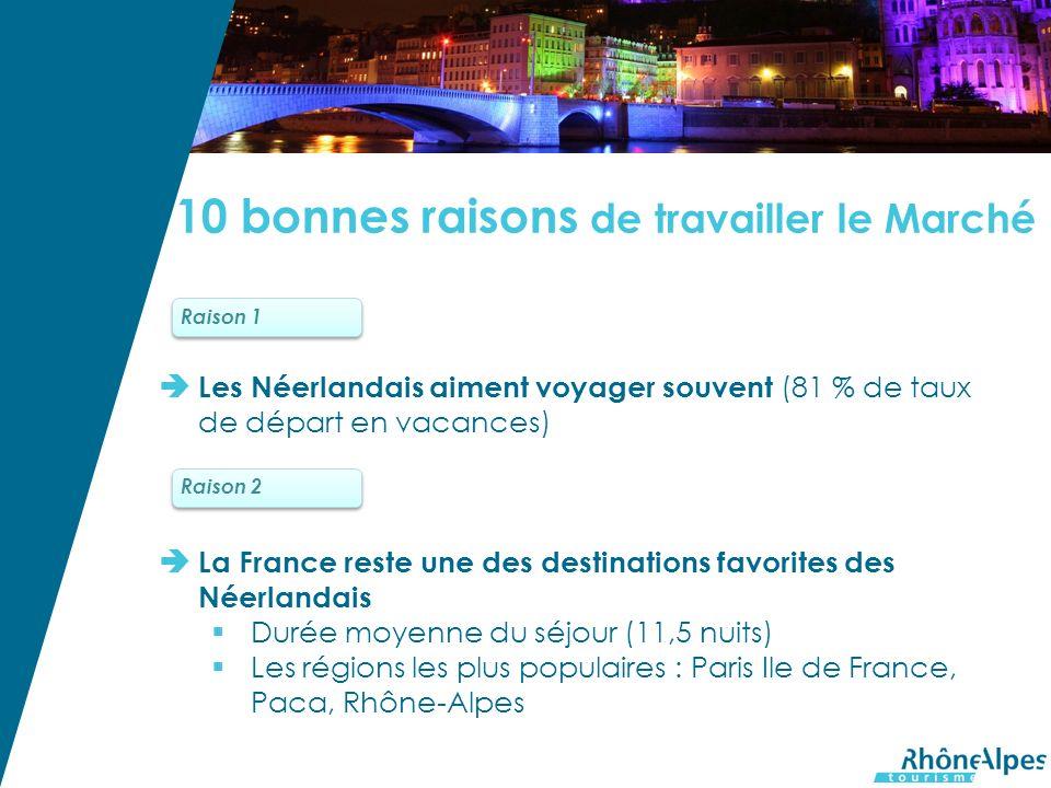 Les Néerlandais aiment voyager souvent (81 % de taux de départ en vacances) La France reste une des destinations favorites des Néerlandais Durée moyenne du séjour (11,5 nuits) Les régions les plus populaires : Paris Ile de France, Paca, Rhône-Alpes Raison 1 Raison 2 10 bonnes raisons de travailler le Marché