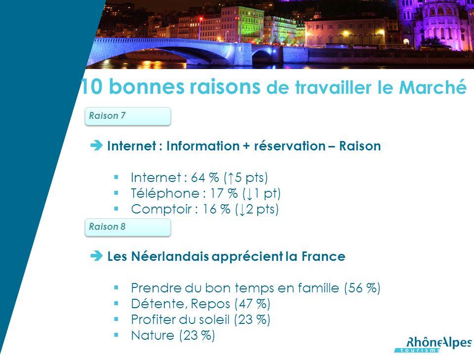Internet : Information + réservation – Raison Internet : 64 % (5 pts) Téléphone : 17 % (1 pt) Comptoir : 16 % (2 pts) Les Néerlandais apprécient la France Prendre du bon temps en famille (56 %) Détente, Repos (47 %) Profiter du soleil (23 %) Nature (23 %) Raison 7Raison 8