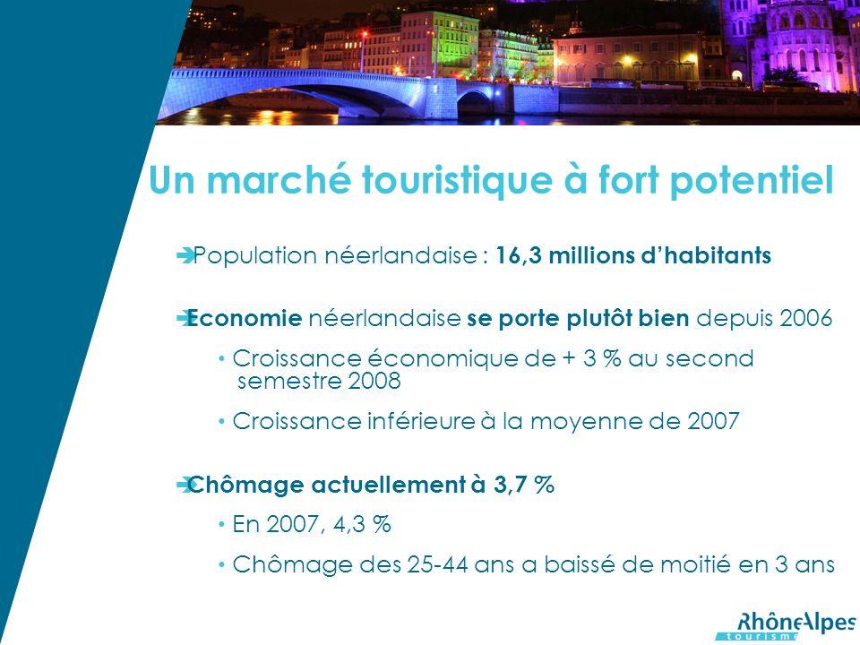 Un marché touristique à fort potentiel Population néerlandaise : 16,3 millions dhabitants Economie néerlandaise se porte plutôt bien depuis 2006 Croissance économique de + 3 % au second semestre 2008 Croissance inférieure à la moyenne de 2007 Chômage actuellement à 3,7 % En 2007, 4,3 % Chômage des 25-44 ans a baissé de moitié en 3 ans