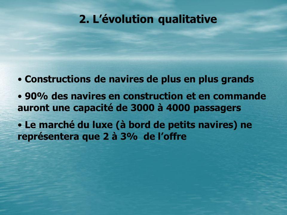 2. Lévolution qualitative Constructions de navires de plus en plus grands 90% des navires en construction et en commande auront une capacité de 3000 à