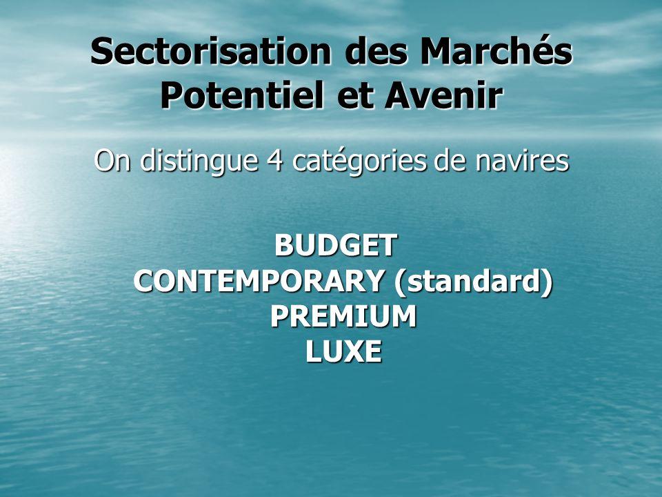Sectorisation des Marchés Potentiel et Avenir On distingue 4 catégories de navires BUDGET CONTEMPORARY (standard) PREMIUM LUXE BUDGET CONTEMPORARY (st