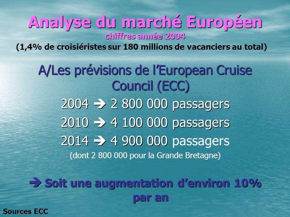 Analyse du marché Européen chiffres année 2004 A/Les prévisions de lEuropean Cruise Council (ECC) 2004 2 800 000 passagers 2010 4 100 000 passagers 20