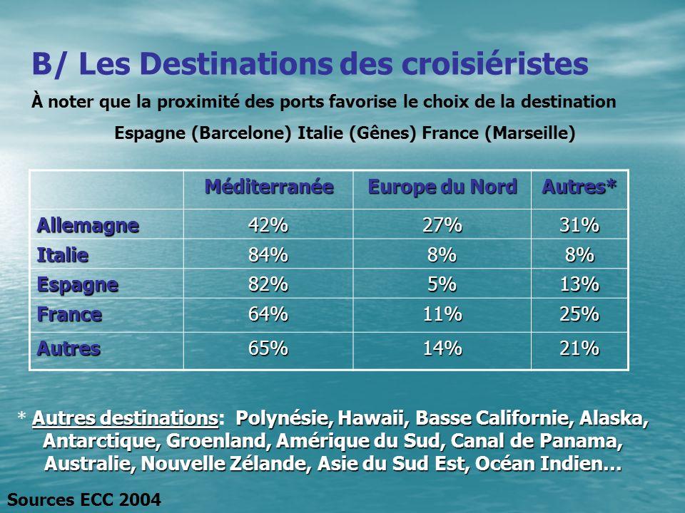 B/ Les Destinations des croisiéristes À noter que la proximité des ports favorise le choix de la destination Espagne (Barcelone) Italie (Gênes) France (Marseille) Méditerranée Europe du Nord Autres* Allemagne42%27%31% Italie84%8%8% Espagne82%5%13% France64%11%25% Autres65%14%21% Sources ECC 2004 Autres destinationsPolynésie, Hawaii, Basse Californie, Alaska, Antarctique, Groenland, Amérique du Sud, Canal de Panama, Australie, Nouvelle Zélande, Asie du Sud Est, Océan Indien… * Autres destinations: Polynésie, Hawaii, Basse Californie, Alaska, Antarctique, Groenland, Amérique du Sud, Canal de Panama, Australie, Nouvelle Zélande, Asie du Sud Est, Océan Indien…