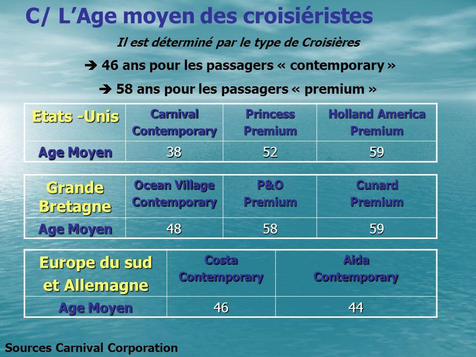 C/ LAge moyen des croisiéristes Il est déterminé par le type de Croisières 46 ans pour les passagers « contemporary » 58 ans pour les passagers « prem