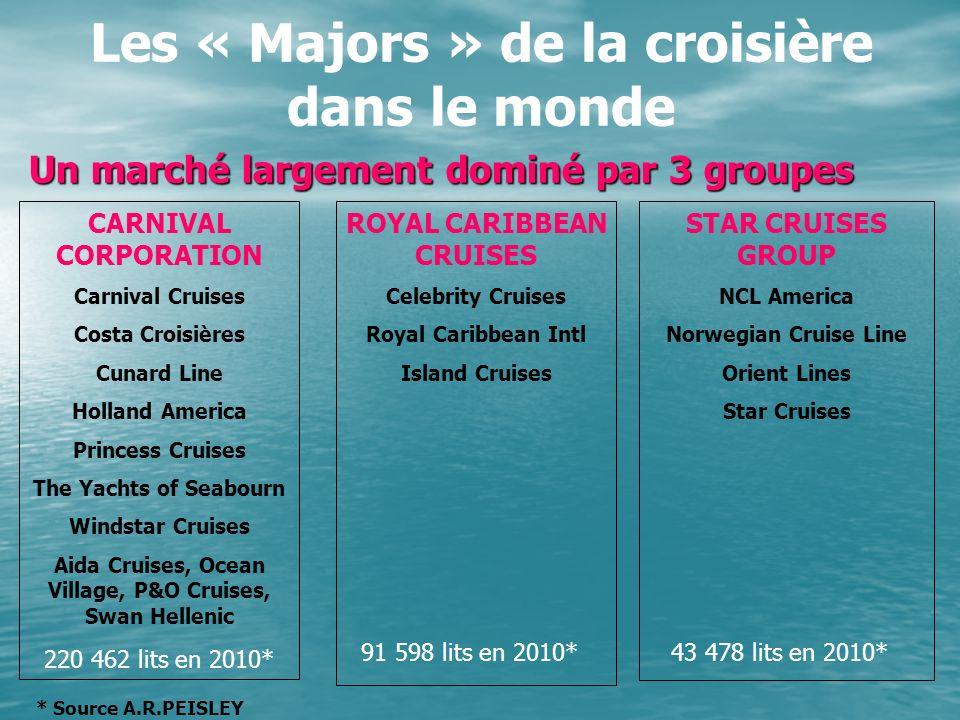 Les « Majors » de la croisière dans le monde Un marché largement dominé par 3 groupes CARNIVAL CORPORATION Carnival Cruises Costa Croisières Cunard Li