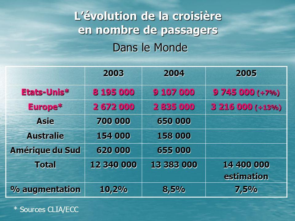 Lévolution de la croisière en nombre de passagers Dans le Monde 200320042005 Etats-Unis* 8 195 000 9 107 000 9 745 000 (+7%) Europe* 2 672 000 2 835 0