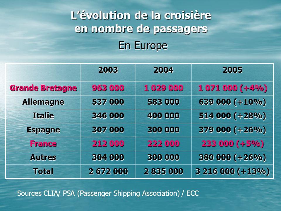 Lévolution de la croisière en nombre de passagers En Europe 200320042005 Grande Bretagne 963 000 1 029 000 1 071 000 (+4%) Allemagne 537 000 583 000 639 000 (+10%) Italie 346 000 400 000 514 000 (+28%) Espagne 307 000 300 000 379 000 (+26%) France 212 000 222 000 233 000 (+5%) Autres 304 000 300 000 380 000 (+26%) Total 2 672 000 2 835 000 3 216 000 (+13%) Sources CLIA/ PSA (Passenger Shipping Association) / ECC