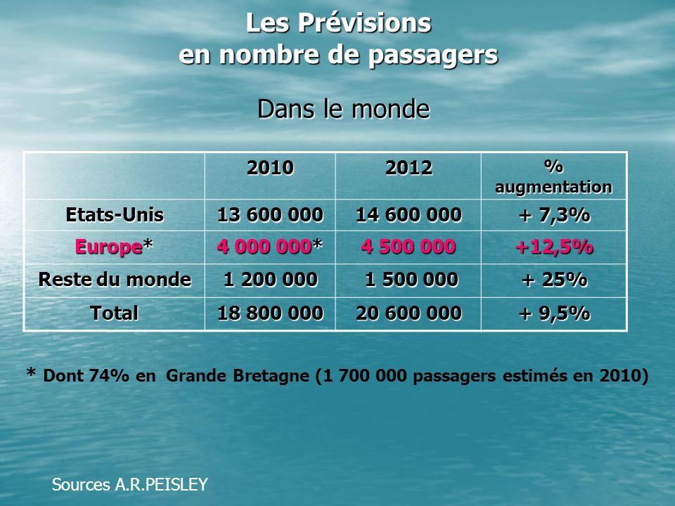 Les Prévisions en nombre de passagers Dans le monde 20102012 % augmentation Etats-Unis 13 600 000 14 600 000 + 7,3% Europe* 4 000 000* 4 500 000 +12,5% Reste du monde 1 200 000 1 500 000 1 500 000 + 25% Total 18 800 000 20 600 000 + 9,5% * Dont 74% en Grande Bretagne (1 700 000 passagers estimés en 2010) Sources A.R.PEISLEY