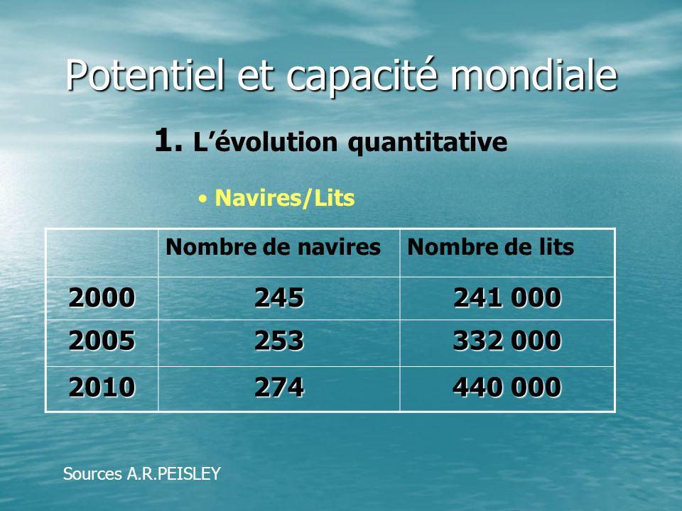 Potentiel et capacité mondiale 1. 1. Lévolution quantitative Nombre de naviresNombre de lits 2000245 241 000 2005253 332 000 2010274 440 000 Navires/L