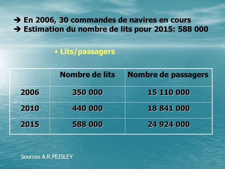 En 2006, 30 commandes de navires en cours Estimation du nombre de lits pour 2015: 588 000 Nombre de litsNombre de passagers 2006 350 000 15 110 000 2010 440 000 18 841 000 2015 588 000 24 924 000 Lits/passagers Sources A.R.PEISLEY