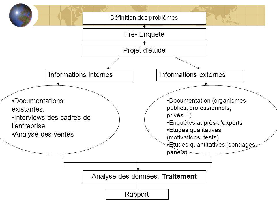Définition des problèmes Pré- Enquête Projet détude Informations internes Documentations existantes. Interviews des cadres de lentreprise Analyse des