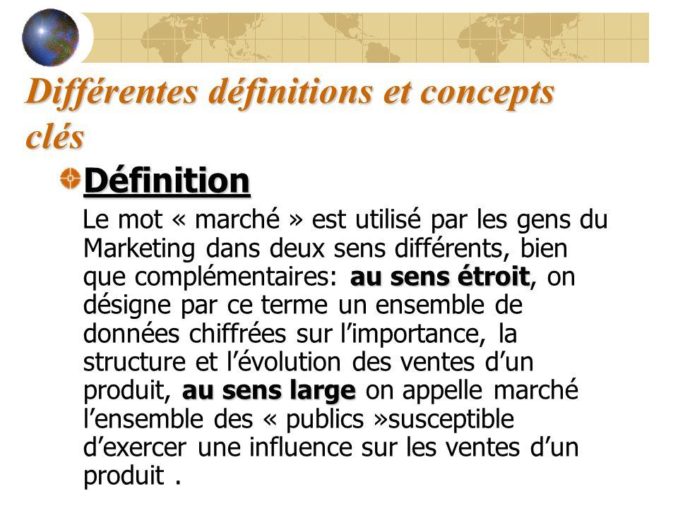 Différentes définitions et concepts clés Définition au sens étroit au sens large Le mot « marché » est utilisé par les gens du Marketing dans deux sen