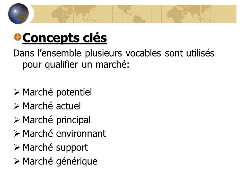 Concepts clés Dans lensemble plusieurs vocables sont utilisés pour qualifier un marché: Marché potentiel Marché actuel Marché principal Marché environ