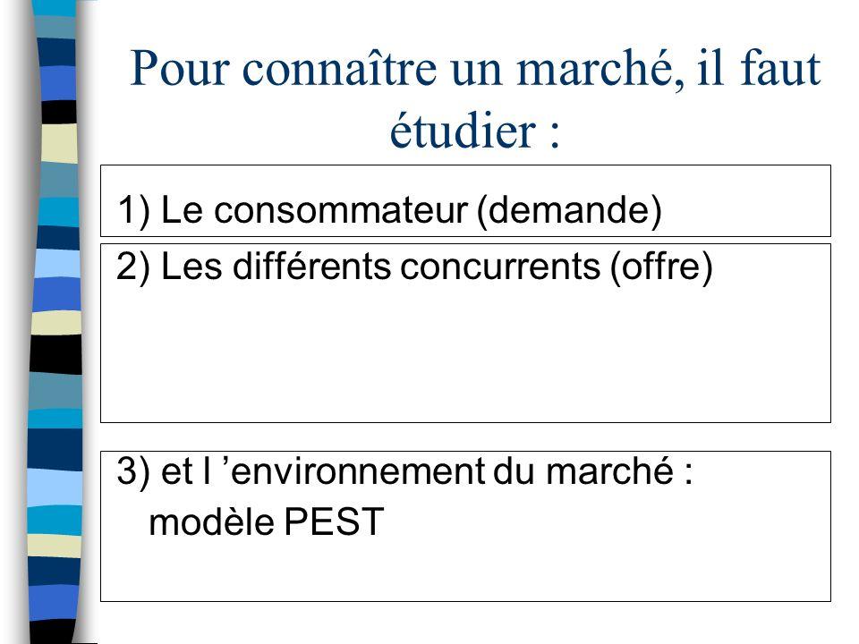 Pour connaître un marché, il faut étudier : 1) Le consommateur (demande) 2) Les différents concurrents (offre) 3) et l environnement du marché : modèl