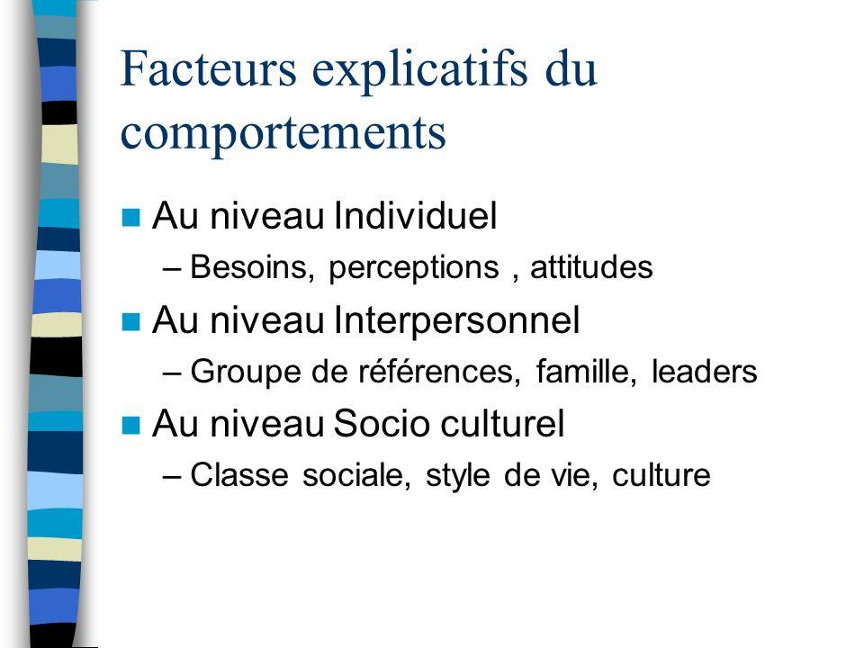 Facteurs explicatifs du comportements Au niveau Individuel –Besoins, perceptions, attitudes Au niveau Interpersonnel –Groupe de références, famille, l