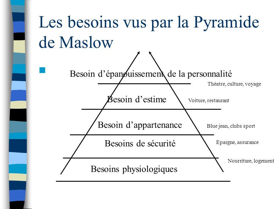 Les besoins vus par la Pyramide de Maslow Besoins physiologiques Besoins de sécurité Besoin dappartenance Besoin destime Besoin dépanouissement de la